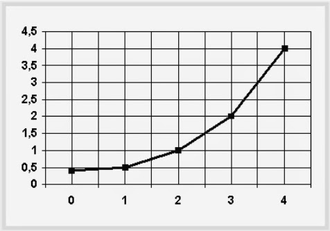 16.  Интегральное исчисление перерасхода топлива 3