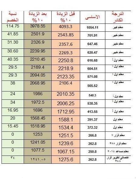 """كفاية خربتوا بيوتنا: بالارقام مرتبات المعلمين بعد الخصومات وبعد زيادة علاوة الـ""""10%"""" 10_n"""