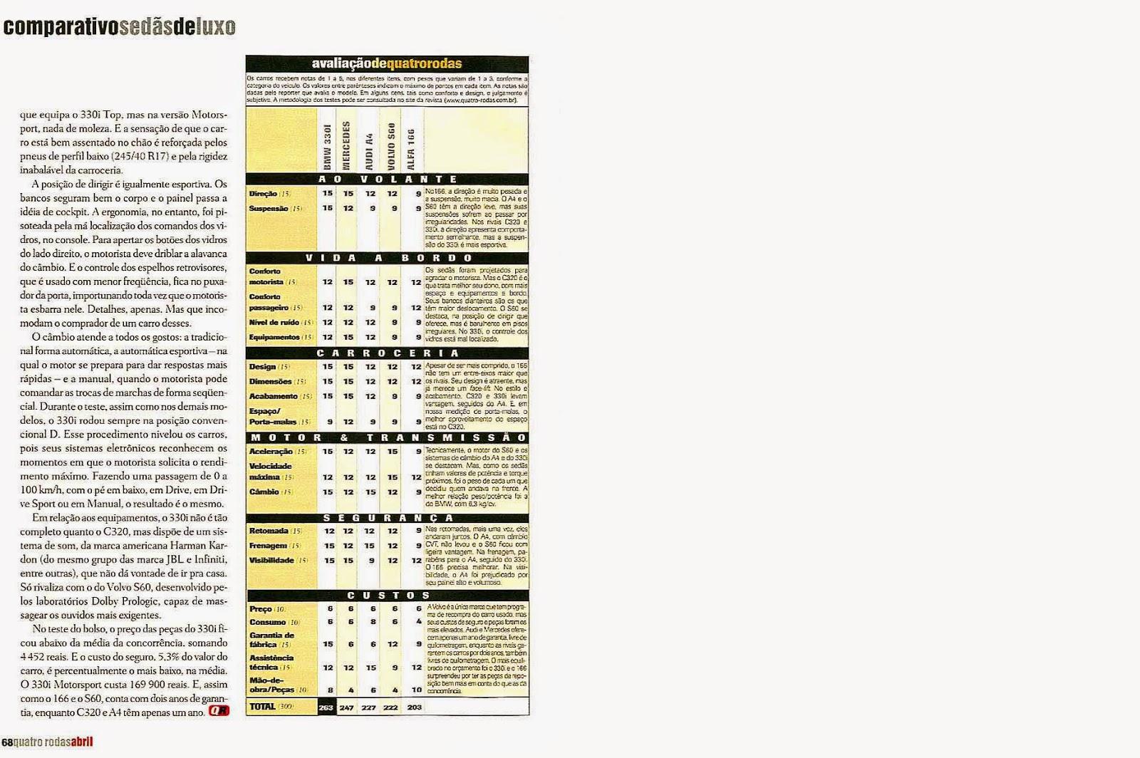 (W203): Avaliação - Revista Quatro Rodas - C320 x BMW 330i x Audi A4 x Volvo S60 T5 x Alfa Romeo 166 - abril/2002 501%2C069%2C42%2C04%2CTE