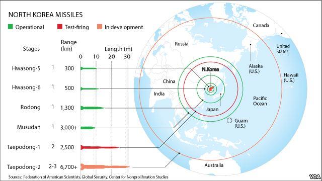 pour - Des commandos américains parachutés en Corée du Nord pour des surveillances Missile