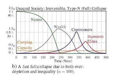 The 4 Pillars , a guide to erevolution.  Collapse