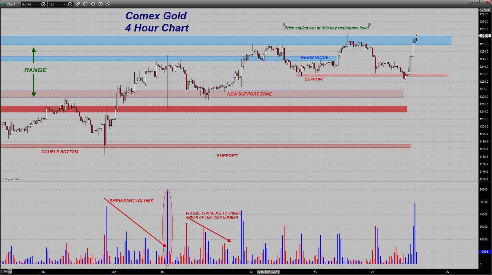 prix de l'or, de l'argent et des minières / suivi quotidien en clôture - Page 9 Chart20140123084346