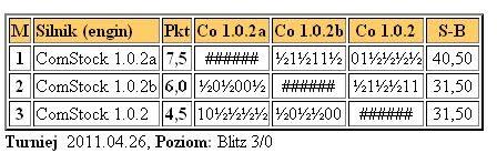 Comstock 1.0.2 family test Testcomstock26.4.2011