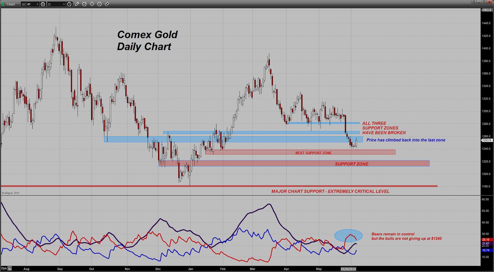 prix de l'or, de l'argent et des minières / suivi quotidien en clôture - Page 12 Chart20140605083655