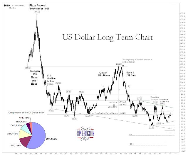 cours or / cours dollar -  corrélation inversée de LT DXVeryLongTerm311