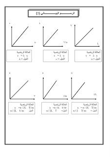 الرسم البيانى لمنهج الفيزياء كامل 2011 2