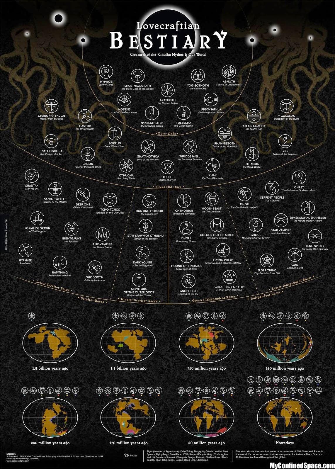 grafica de las creaturas de los mitos de cthulhu NXso15Y