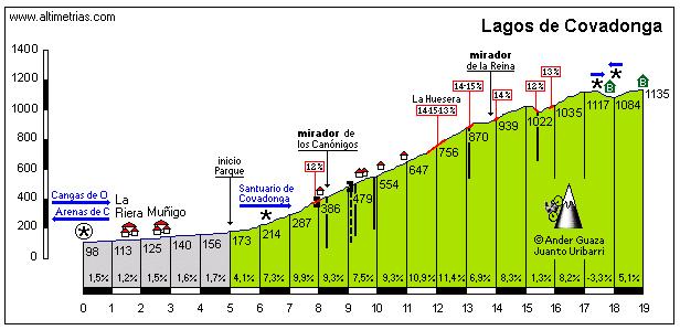 Subira o no Subira Lagos-de-Covadonga-blog-2