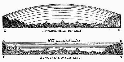 The Measurable Non-Curvature of the Flat Earth Oceans-level