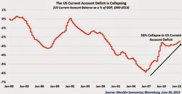 Renminbi Soon to Be a Reserve Currency  Usdeficit