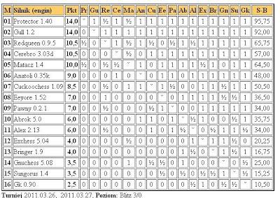 Jurek Chess Ranking (JCR) - Page 3 5liga26.03.2011
