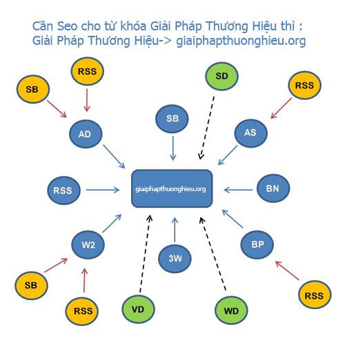Topics tagged under tutorial on Diễn Đàn Hỗ Trợ FM  Mo-hinh-backlink-1