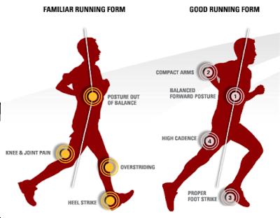 4 principali errori nella corsa Illustrazione-che-mostra-come-correre-correttamente