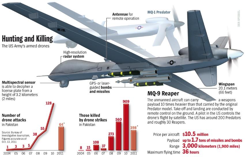 كيف تعمل الطائرات بدون طيار Drone