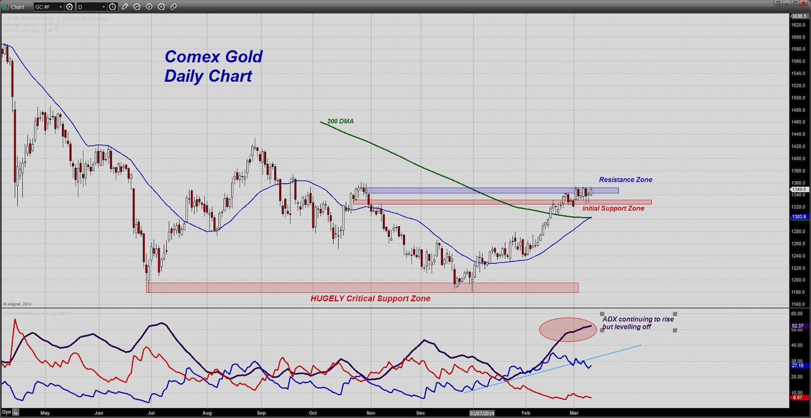 prix de l'or, de l'argent et des minières / suivi quotidien en clôture - Page 10 Chart20140311142506