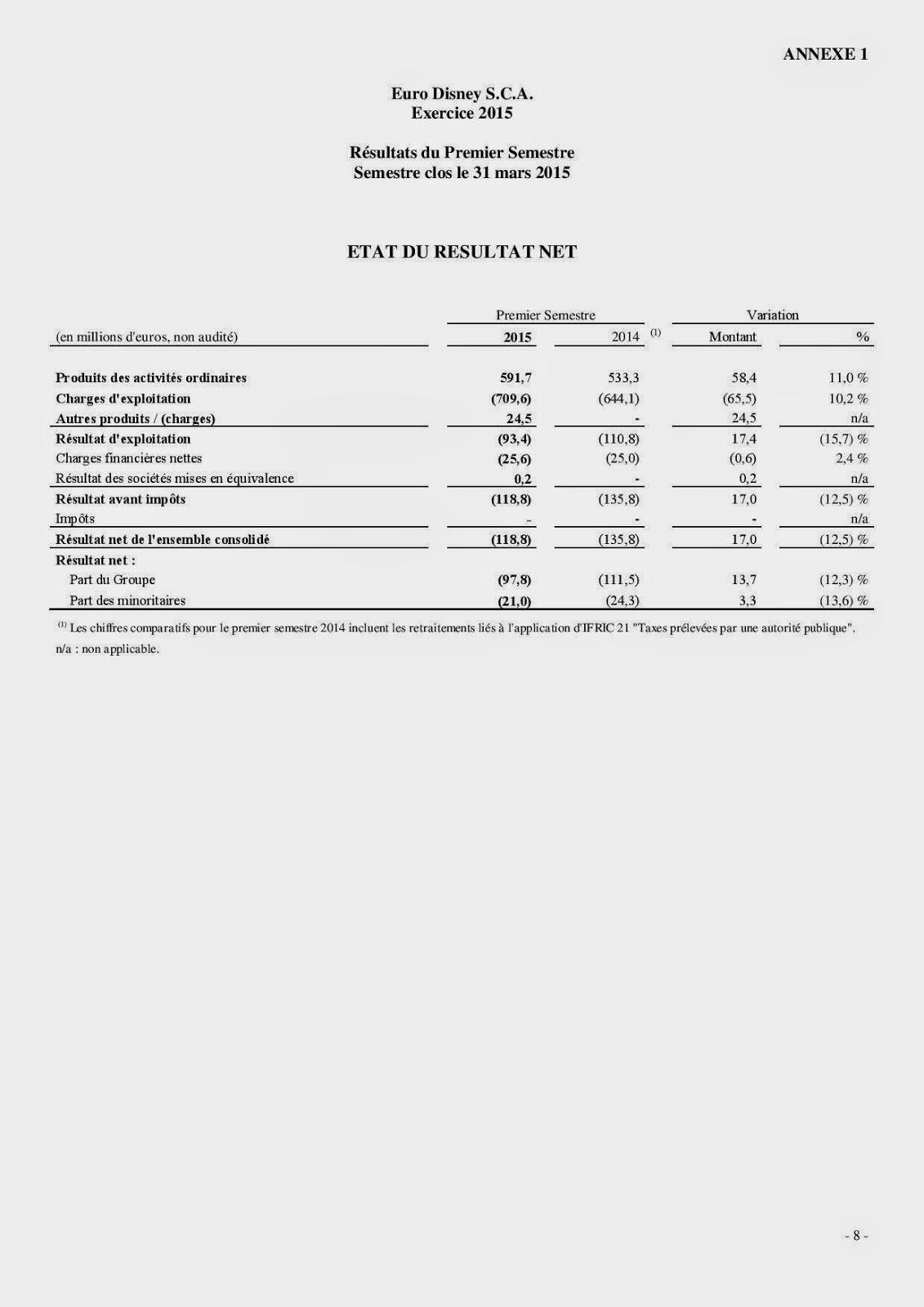 Annonce des résultats Eurodisney SCA du 1er semestre 2015 (le 5 mai 2015) Tmp_12968-tmp_12968-fr-2015-05-05-Q2-S1-FY15-Premier-semestre-347101644-page-008-1868041798
