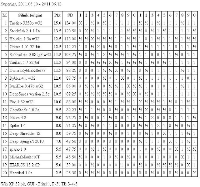 Jurek Chess Ranking (JCR) - Page 6 Superliga10.6.2011