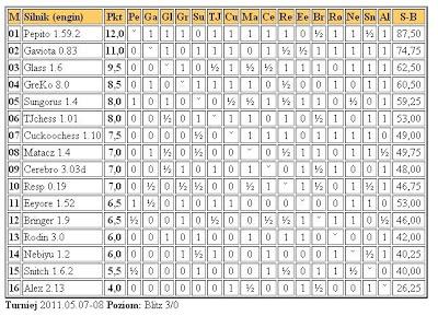 Jurek Chess Ranking (JCR) - Page 5 5liga8.5.2011