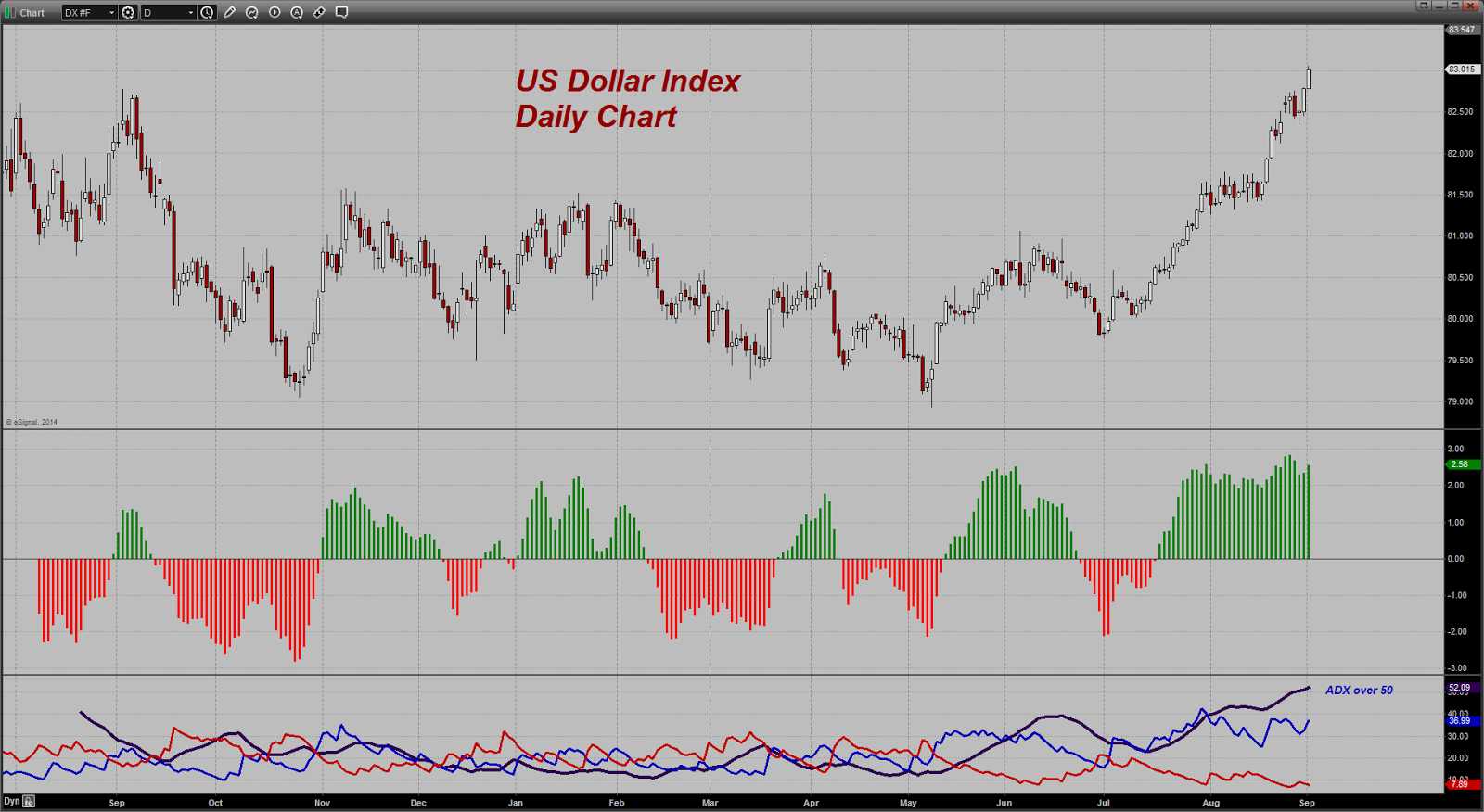 prix de l'or, de l'argent et des minières / suivi quotidien en clôture - Page 13 Chart20140902095517