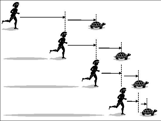 Gravidade: Ação ou Reação? - Página 5 Achilles-tortoisa