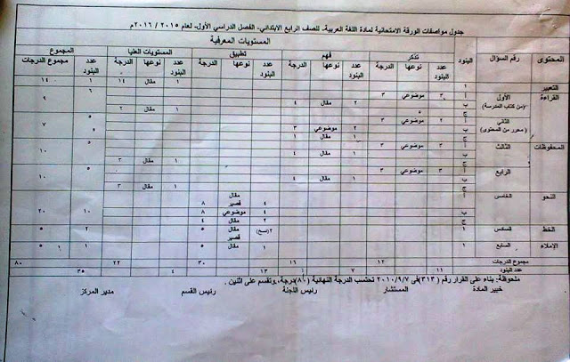 مستشاراللغة العربية: جدول مواصفات امتحان 2016 للصف الرابع الابتدائي مع توزيع الدرجات 1