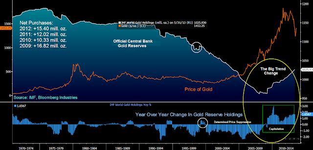 achats d'or par les Banques centrales s'accélérent  - Page 3 Goldcore_bloomberg_chart2_27-08-13