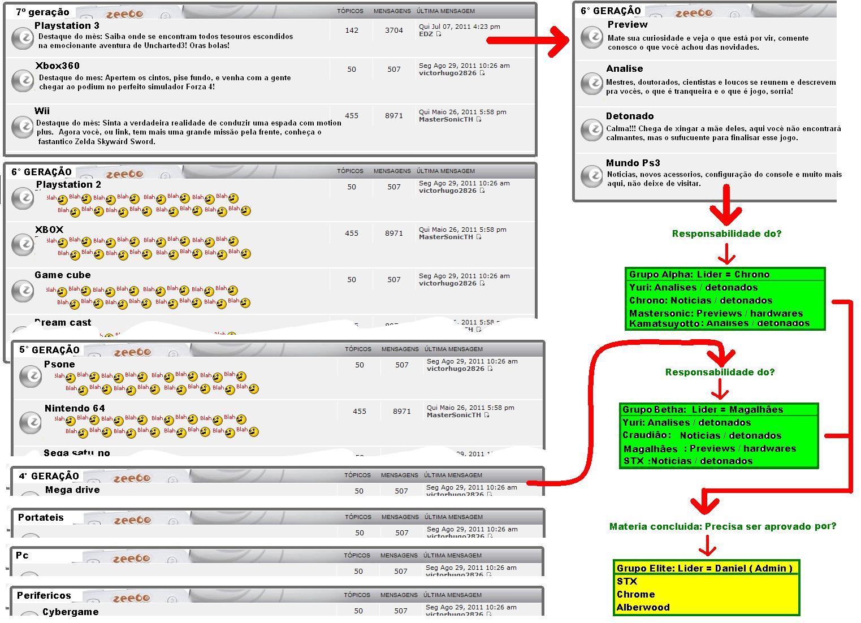 Zeegamers: Ajude a escolher o modelo de postagem de conteudo. Estrutura%2Bgeral%2Bforum