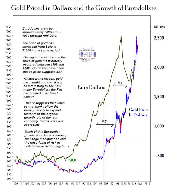 cours de l'or vs money supply /inflation Goldeurodollars