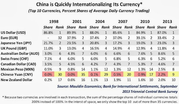 Renminbi Soon to Be a Reserve Currency  Chinacurrency