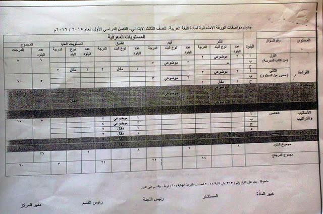 مستشاراللغة العربية: جدول مواصفات امتحان 2016 للصف الثالث الابتدائي مع توزيع الدرجات 2
