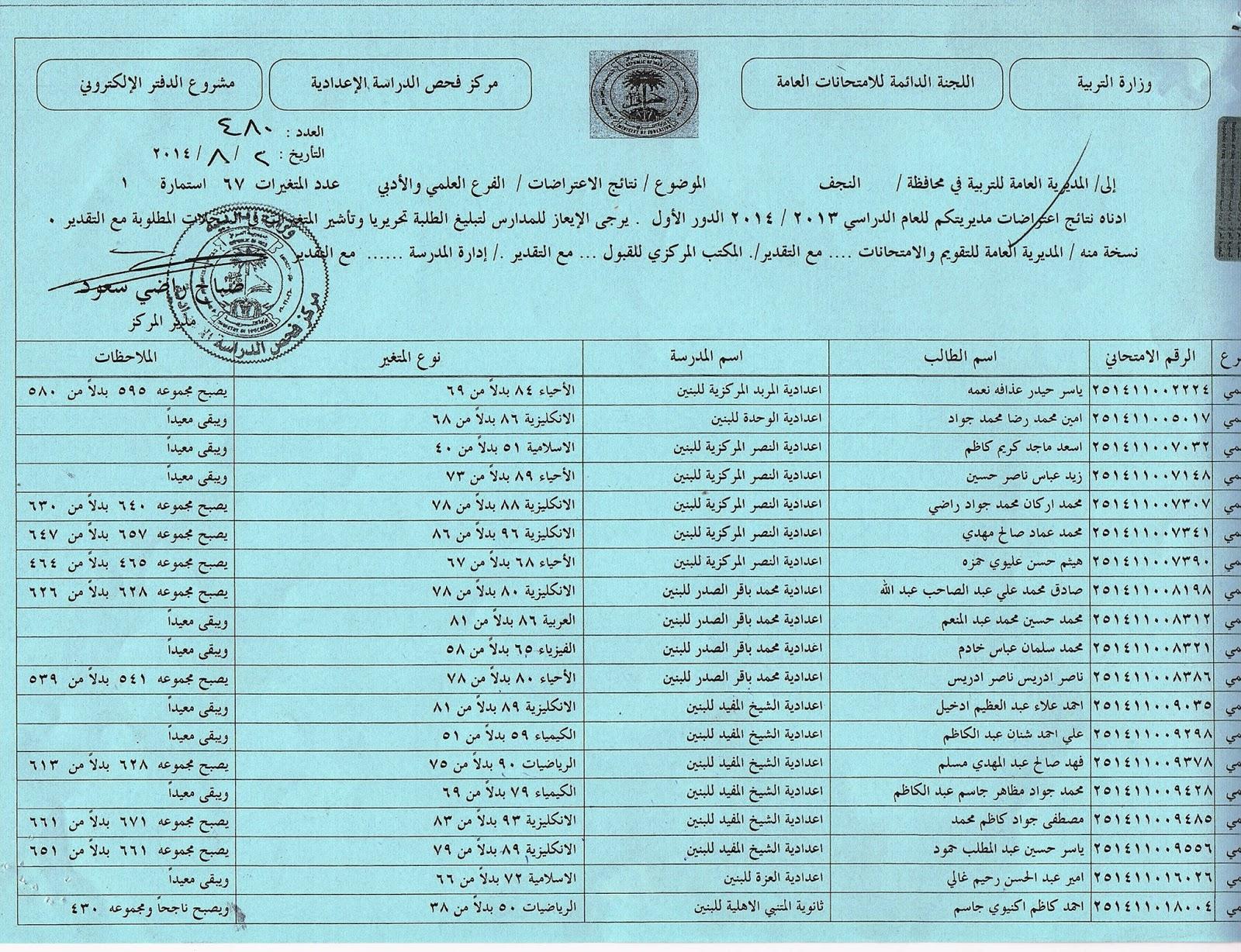 نتائج اعتراضات محافظة النجف السادس العلمي و الادبي 2014  10458977_275167786003292_8746209344217934849_o