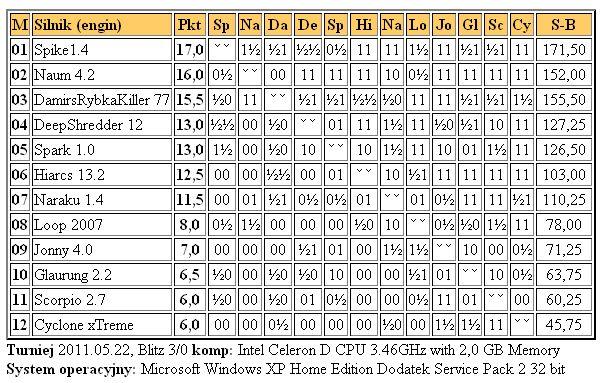 Jurek Chess Ranking (JCR) - Page 5 1liga22.5.2011