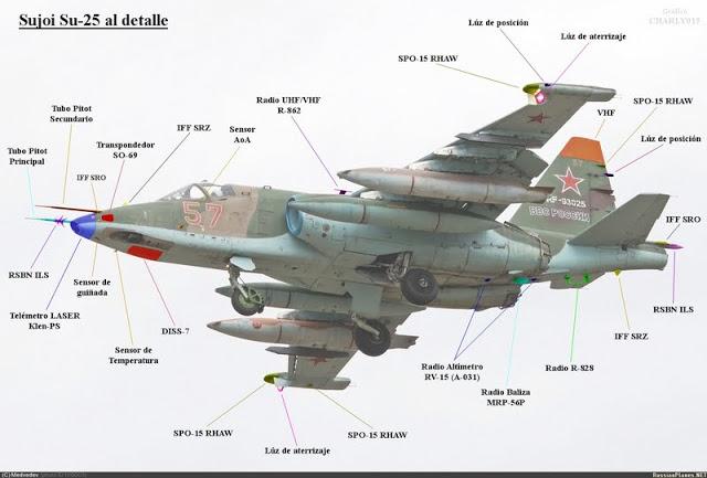 Sukhoi Su-25 (monoplaza, bimotor de ataque a tierra, apoyo aéreo cercano y antitanque Rusia) Su-25