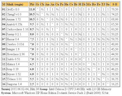 Jurek Chess Ranking (JCR) - Page 6 5liga_2.06.2011