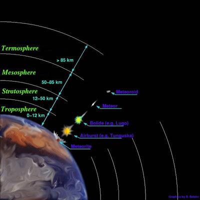 como saber si es meteorito ayuda Tunguska11