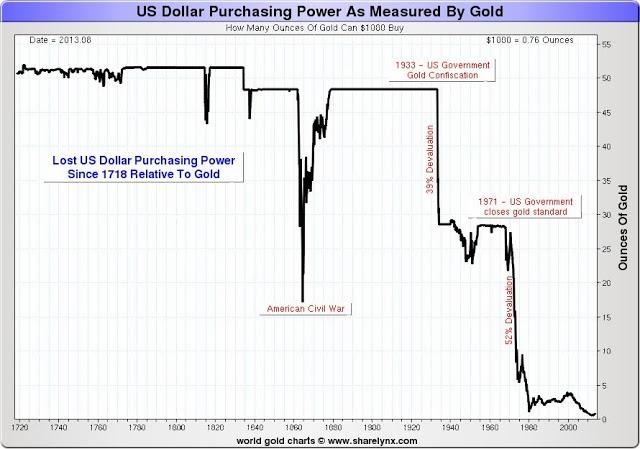 cours or / cours dollar -  corrélation inversée de LT LongtermAUBasket1718