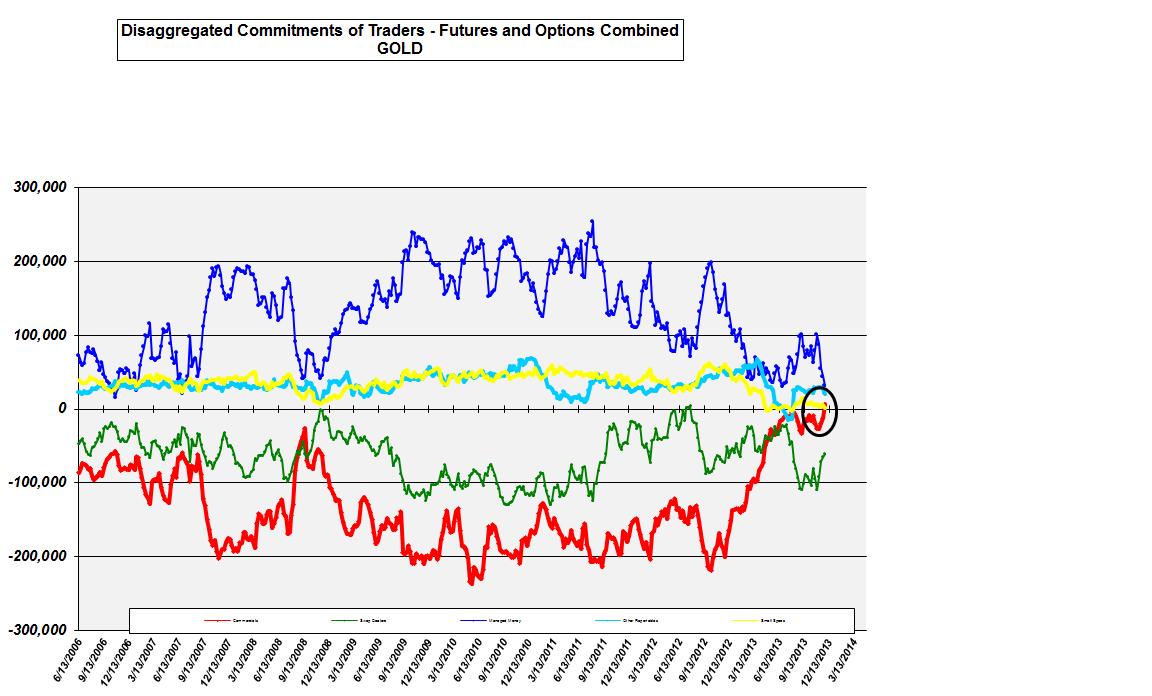Cot Gold / Novembre 2013 Comm