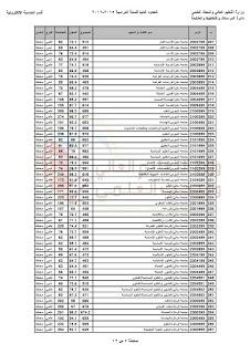 الحدود الدنيا للقبول في الجامعات و المعاهد العراقية للعام الدراسي2015-2016 0007