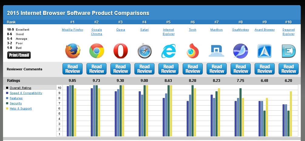 أفضل 10 متصفحات الانترنت لسنة 2015 و تحميل احدث نسخة  Top%2BBest%2BInternet%2BBrowser%2BSoftware%2BReview%2B2015