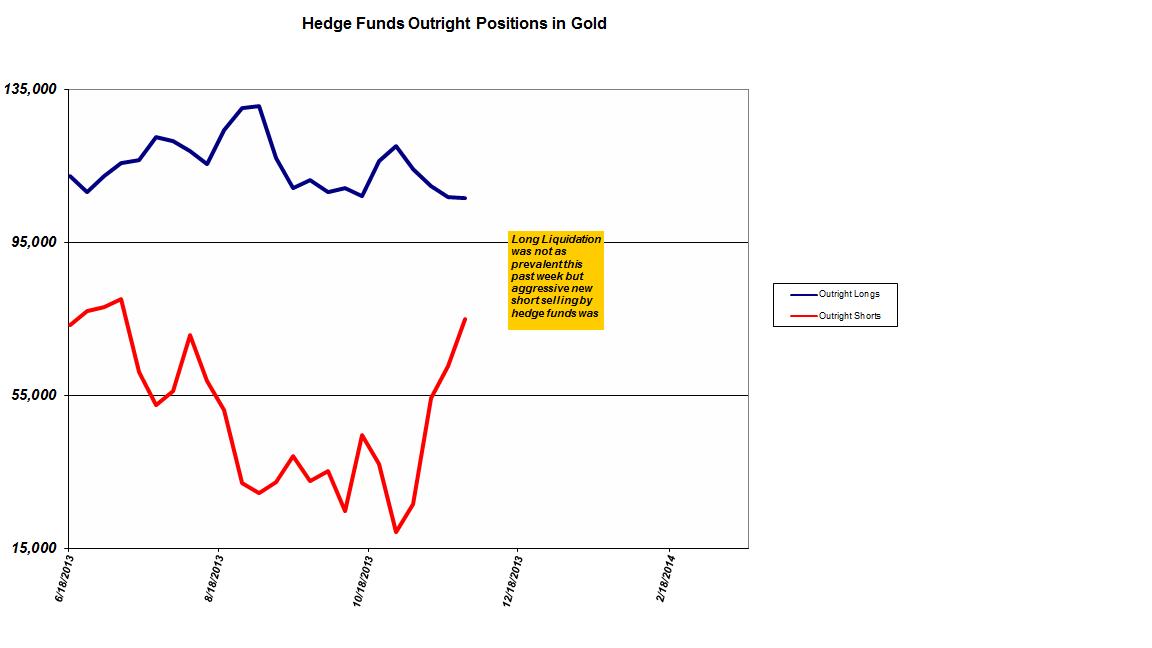 Cot Gold / Novembre 2013 COT