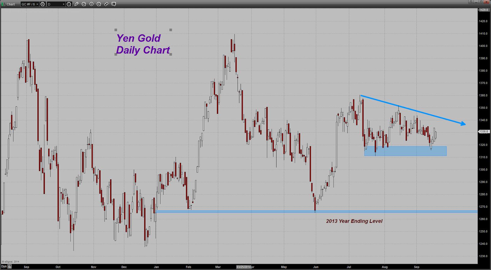 prix de l'or, de l'argent et des minières / suivi quotidien en clôture - Page 13 Chart20140918073426