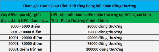 Làng game Việt dậy sóng với phiên bản Kiếm Thế 17 phái đầu tiên tại Việt Nam TDLT