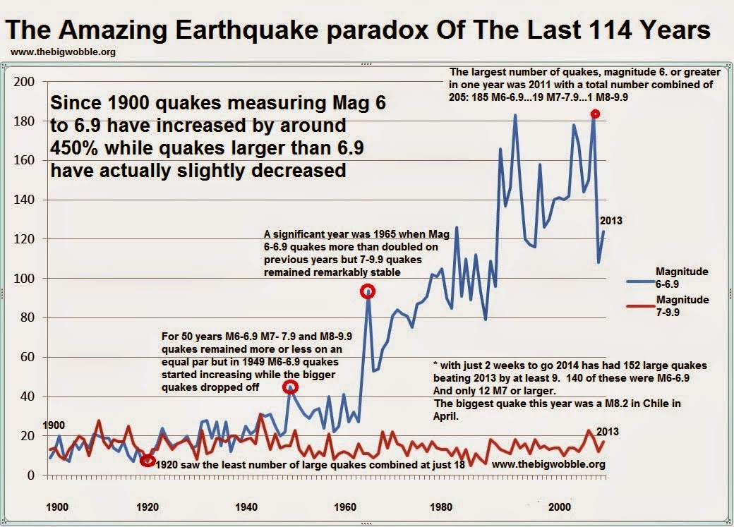 A Mag 7.1 - Southeast Indian Ridge is the first major quake of December  Untitled%2B%281%29