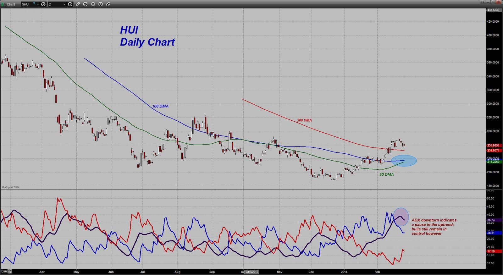 prix de l'or, de l'argent et des minières / suivi quotidien en clôture - Page 10 Chart20140227143009