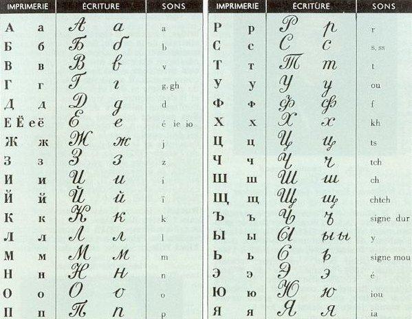Apprendre le Russe Alphabet%2Brusse