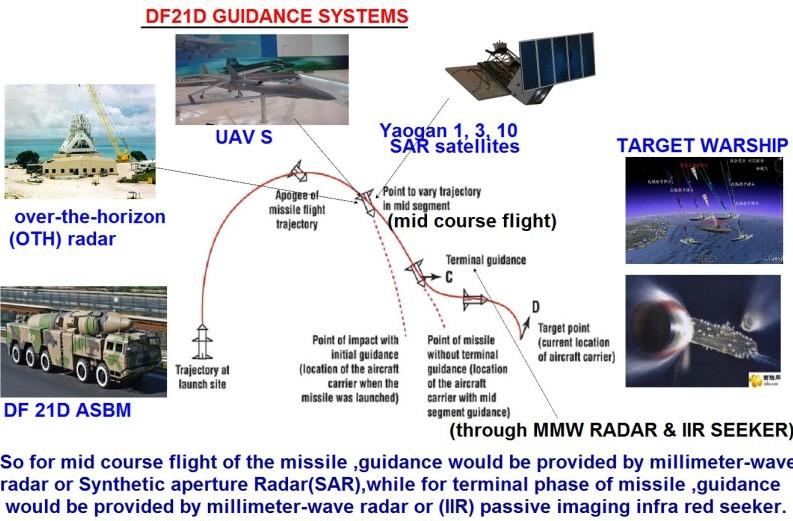 """حقائق حول برنامج الصواريخ الايراني """"السلسلة الحصريه"""" - صفحة 2 DF21guide"""