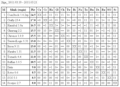 Jurek Chess Ranking (JCR) - Page 3 2liga19.03.2011