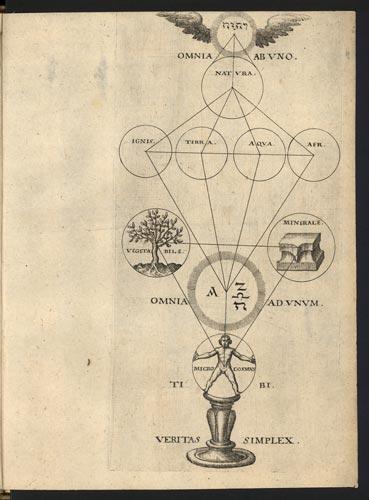 La Historia del Rosacruz  ***  Por Pedro Dollar  (En edición) Daniel-mogling-speculum-sophicum-rhodostauroticum-1618-02