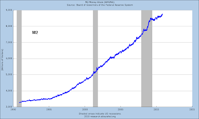 inflation / stats  money supply  M2