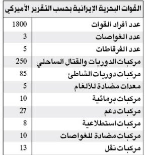 مقارنه بين جيش مصر الباسل وجيش ايران لمعرفه عظمه مصر  Iran2